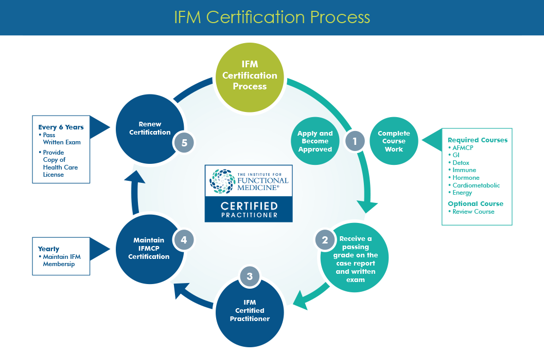 IFM Certification Process