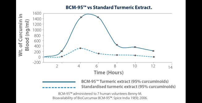 BCM 95™ vs Standard Turmeric Extract