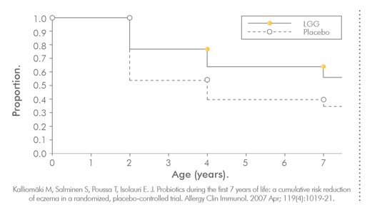Figure 1: 20 Billion LGG Has Long Lasting Benefits In Childhood Atopy Prevention.