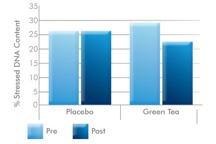 Green tea has shown increased DNA resistanc