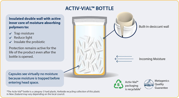 Metagenics Activ Vial Diagram